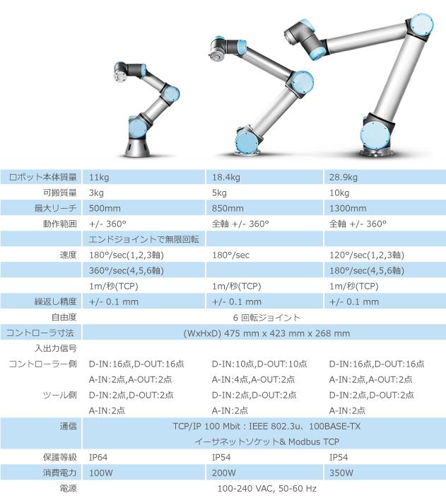 ユニバーサルロボットのスペック
